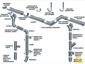 Устройство элементов водосточной системы кровли