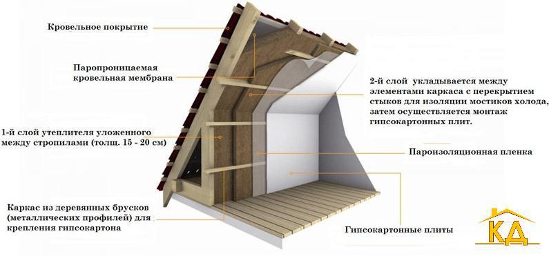 Утепление мансардной крыши дома своими руками
